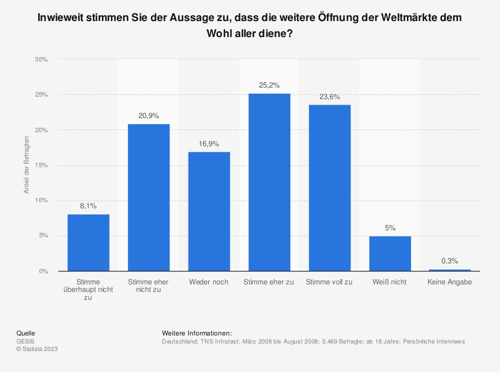 Statistik: Inwieweit stimmen Sie der Aussage zu, dass die weitere Öffnung der Weltmärkte dem Wohl aller diene?   Statista