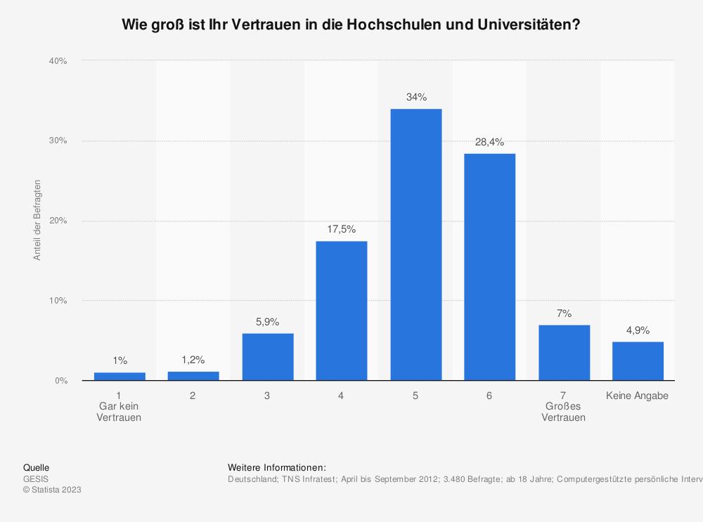 Statistik: Wie groß ist Ihr Vertrauen in die Hochschulen und Universitäten? | Statista