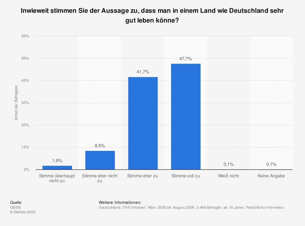 Statistik: Inwieweit stimmen Sie der Aussage zu, dass man in einem Land wie Deutschland sehr gut leben könne?   Statista