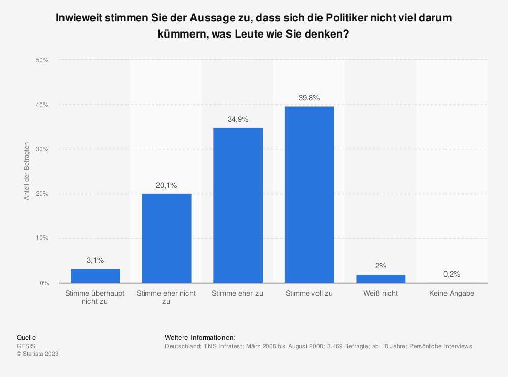 Statistik: Inwieweit stimmen Sie der Aussage zu, dass sich die Politiker nicht viel darum kümmern, was Leute wie Sie denken? | Statista