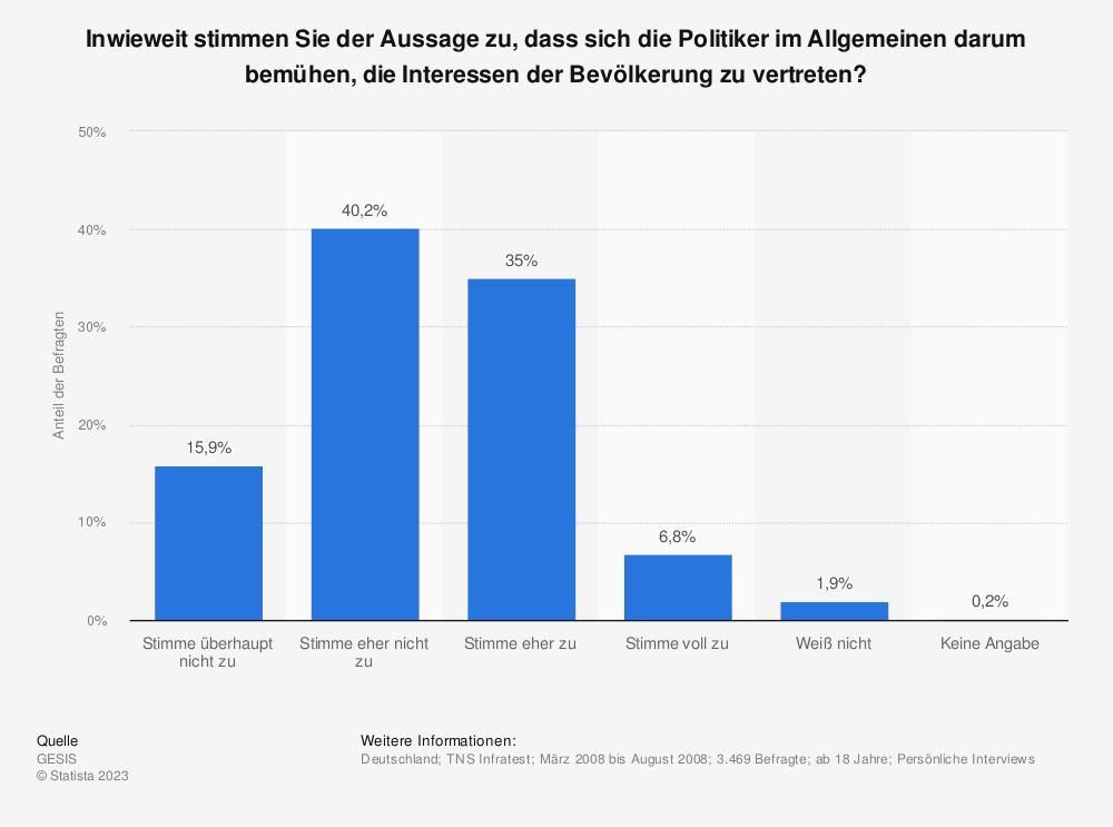 Statistik: Inwieweit stimmen Sie der Aussage zu, dass sich die Politiker im Allgemeinen darum bemühen, die Interessen der Bevölkerung zu vertreten? | Statista