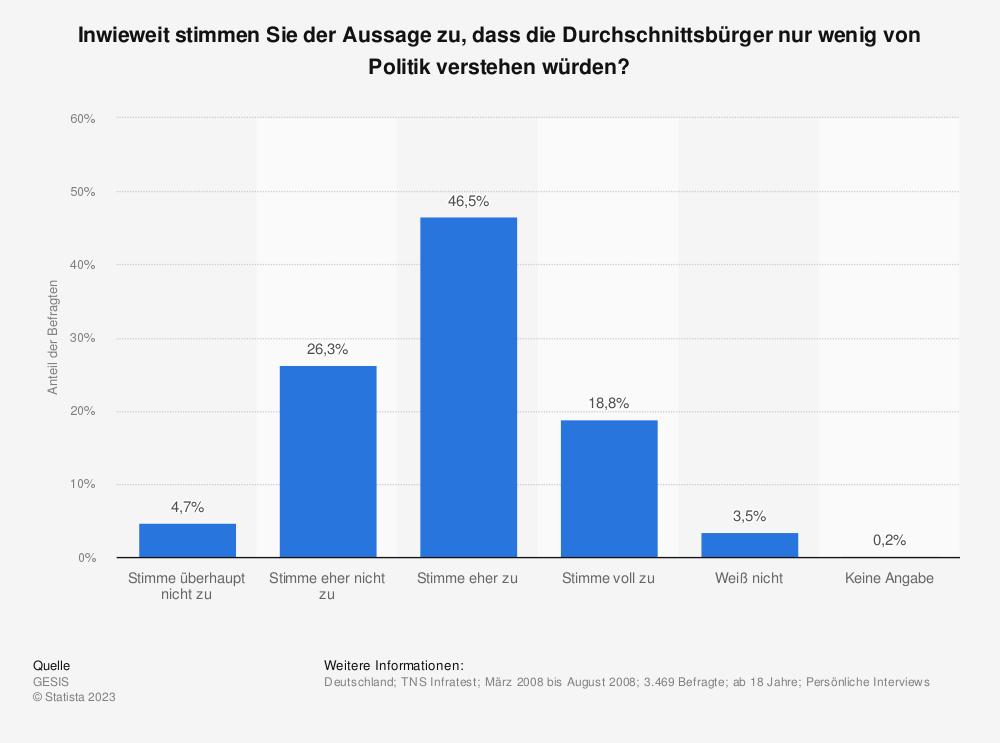 Statistik: Inwieweit stimmen Sie der Aussage zu, dass die Durchschnittsbürger nur wenig von Politik verstehen würden? | Statista