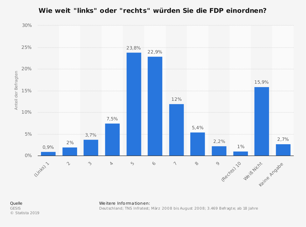 """Statistik: Wie weit """"links"""" oder """"rechts"""" würden Sie die FDP einordnen?   Statista"""