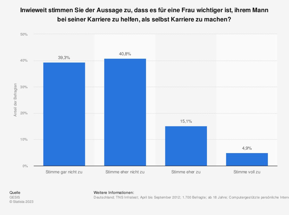 Statistik: Inwieweit stimmen Sie der Aussage zu, dass es für eine Frau wichtiger ist, ihrem Mann bei seiner Karriere zu helfen, als selbst Karriere zu machen? | Statista