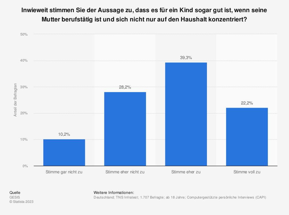 Statistik: Inwieweit stimmen Sie der Aussage zu, dass es für ein Kind sogar gut ist, wenn seine Mutter berufstätig ist und sich nicht nur auf den Haushalt konzentriert? | Statista