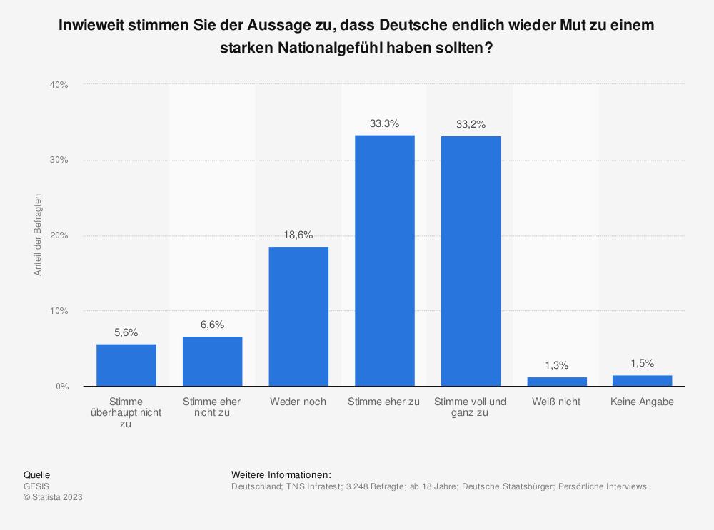 Statistik: Inwieweit stimmen Sie der Aussage zu, dass Deutsche endlich wieder Mut zu einem starken Nationalgefühl haben sollten?   Statista