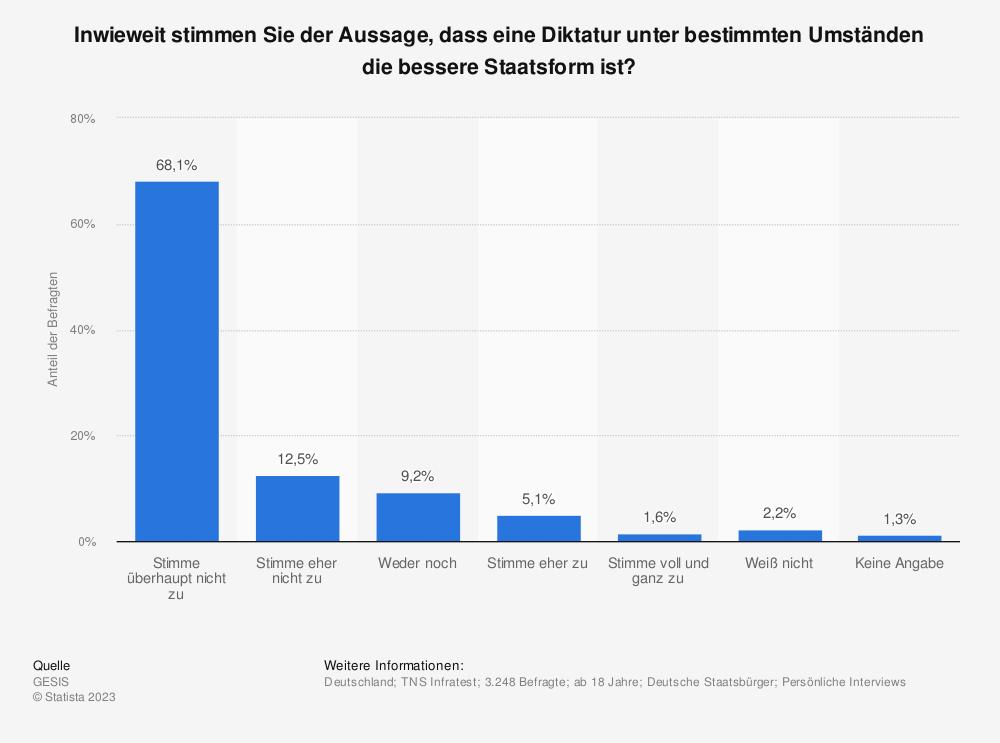 Statistik: Inwieweit stimmen Sie der Aussage, dass eine Diktatur unter bestimmten Umständen die bessere Staatsform ist?   Statista