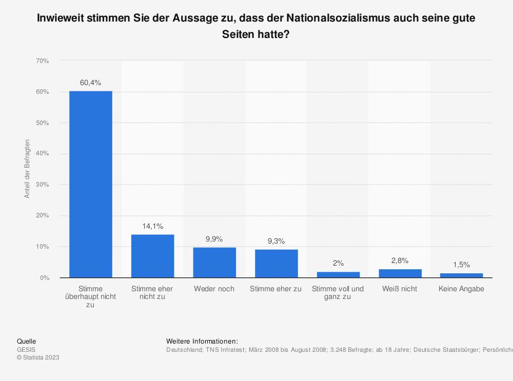 Statistik: Inwieweit stimmen Sie der Aussage zu, dass der Nationalsozialismus auch seine gute Seiten hatte?   Statista