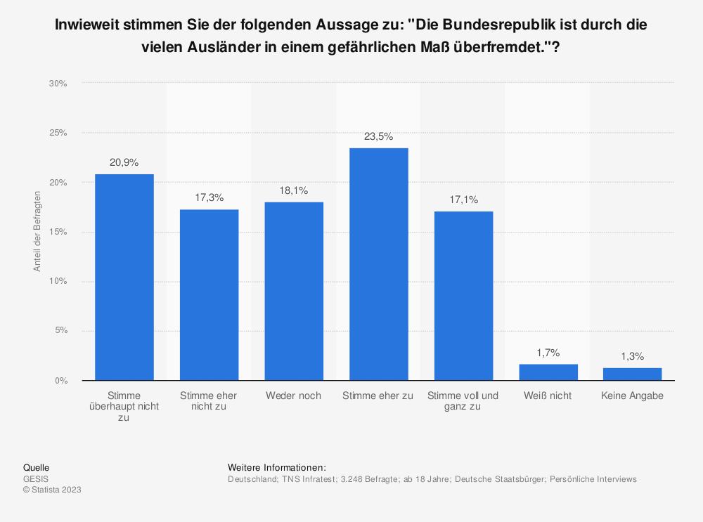 """Statistik: Inwieweit stimmen Sie der folgenden Aussage zu: """"Die Bundesrepublik ist durch die vielen Ausländer in einem gefährlichen Maß überfremdet.""""?   Statista"""