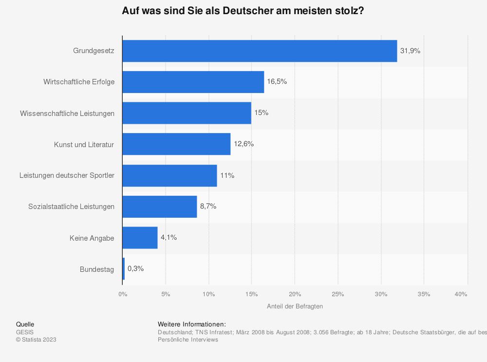 Statistik: Auf was sind Sie als Deutscher am meisten stolz? | Statista