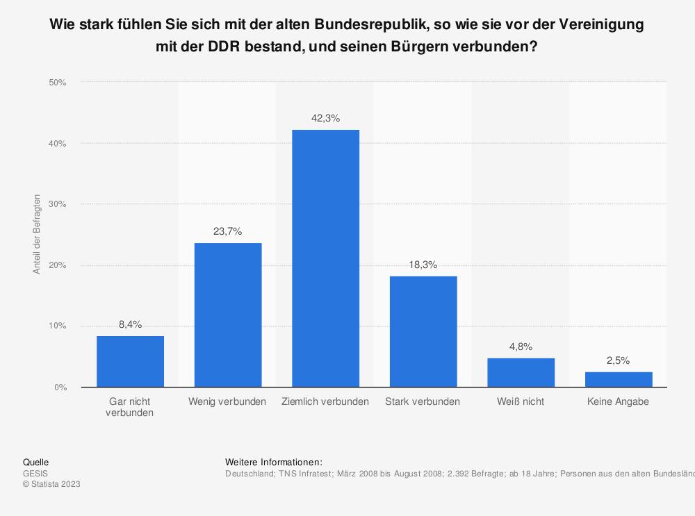 Statistik: Wie stark fühlen Sie sich mit der alten Bundesrepublik, so wie sie vor der Vereinigung mit der DDR bestand, und seinen Bürgern verbunden?   Statista