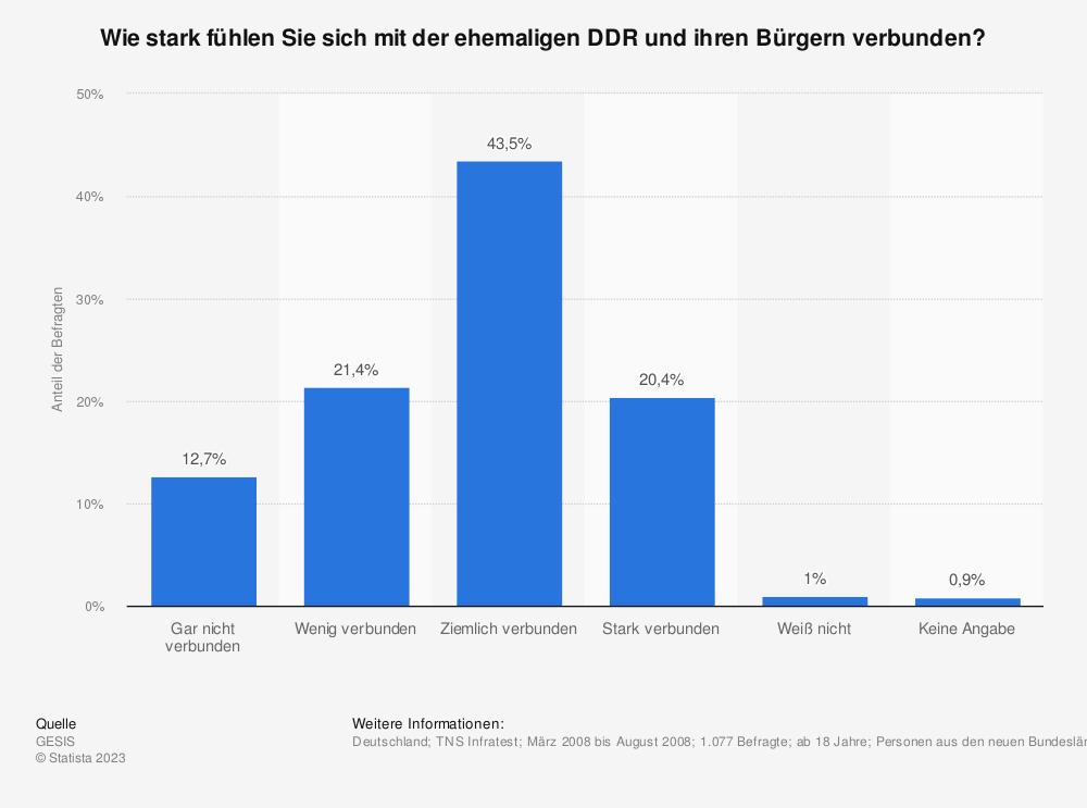 Statistik: Wie stark fühlen Sie sich mit der ehemaligen DDR und ihren Bürgern verbunden? | Statista