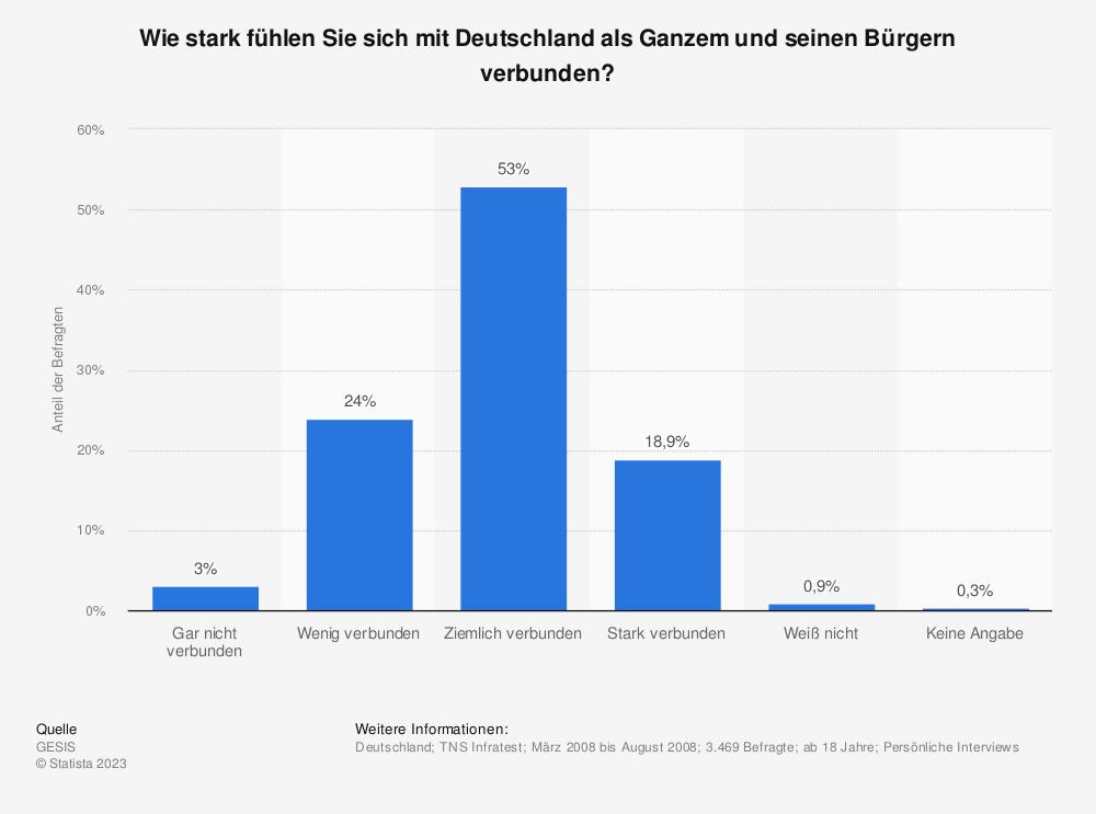 Statistik: Wie stark fühlen Sie sich mit Deutschland als Ganzem und seinen Bürgern verbunden? | Statista
