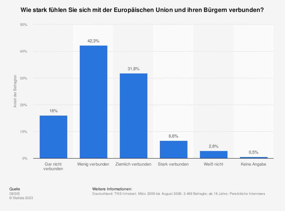 Statistik: Wie stark fühlen Sie sich mit der Europäischen Union und ihren Bürgern verbunden?   Statista