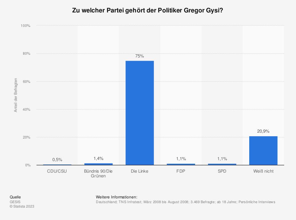 Statistik: Zu welcher Partei gehört der Politiker Gregor Gysi?   Statista