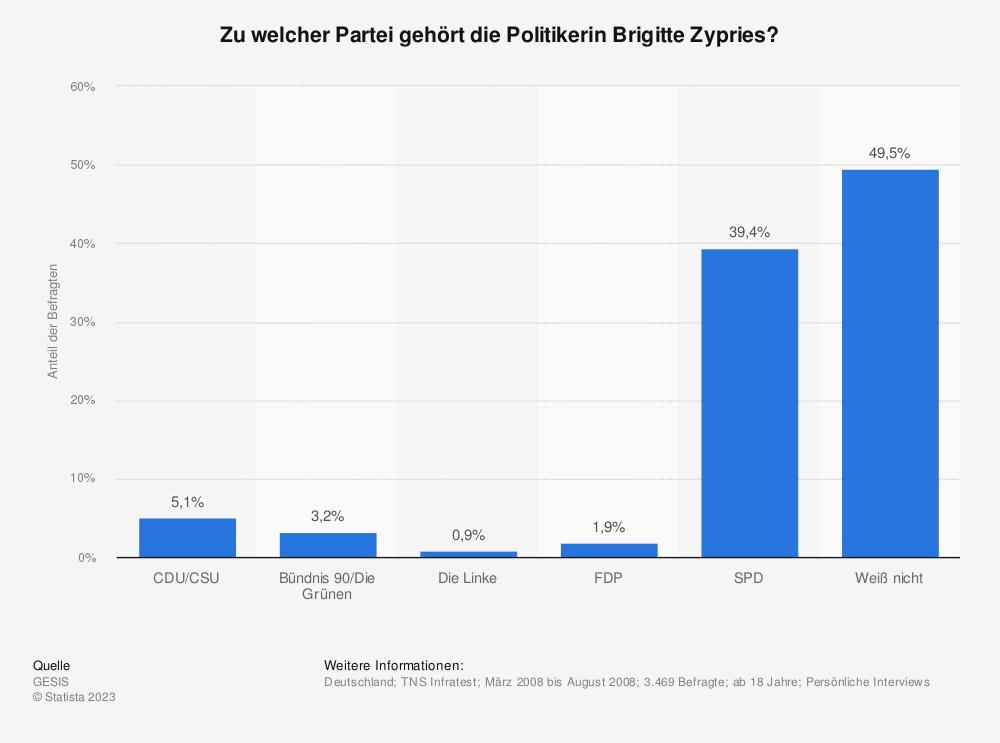Statistik: Zu welcher Partei gehört die Politikerin Brigitte Zypries?   Statista