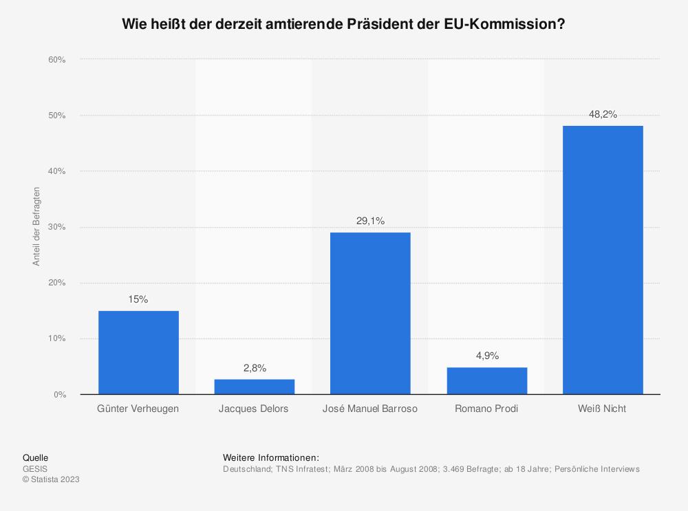 Statistik: Wie heißt der derzeit amtierende Präsident der EU-Kommission? | Statista