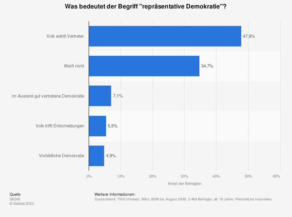 """Statistik: Was bedeutet der Begriff """"repräsentative Demokratie""""?   Statista"""
