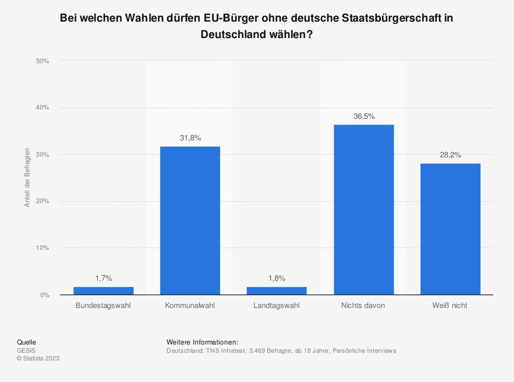 Statistik: Bei welchen Wahlen dürfen EU-Bürger ohne deutsche Staatsbürgerschaft in Deutschland wählen? | Statista