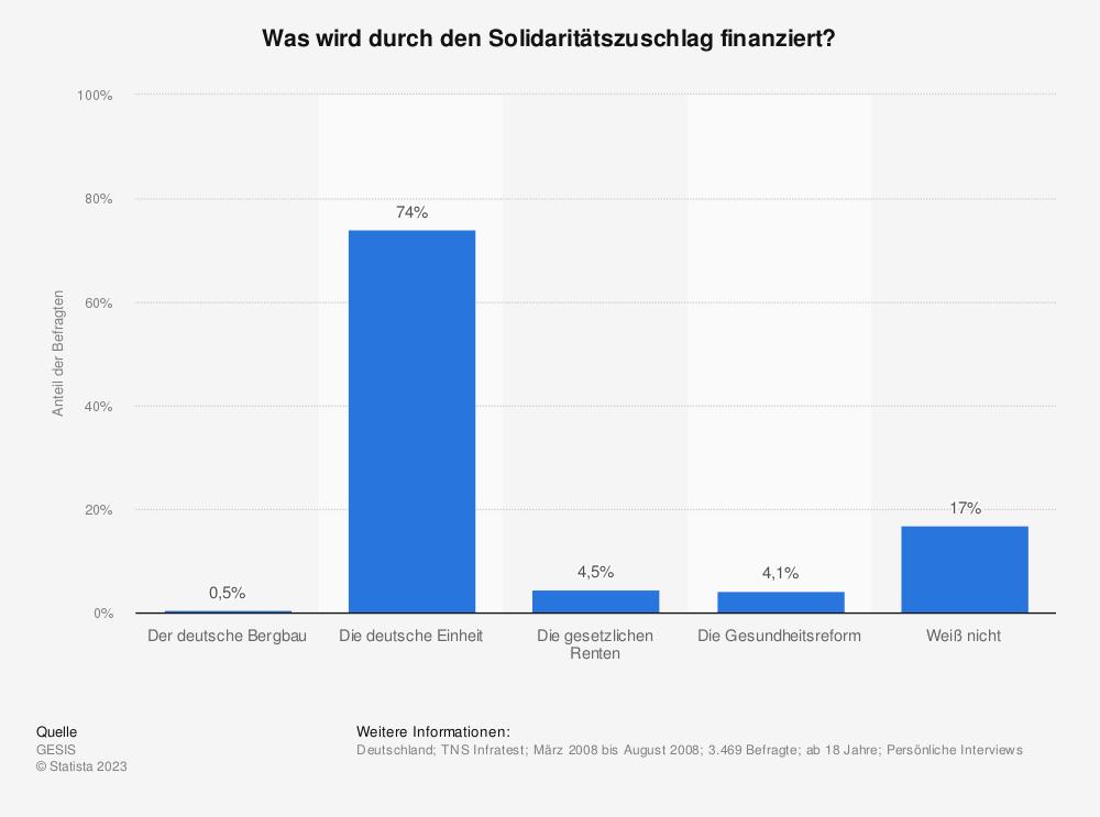 Statistik: Was wird durch den Solidaritätszuschlag finanziert? | Statista