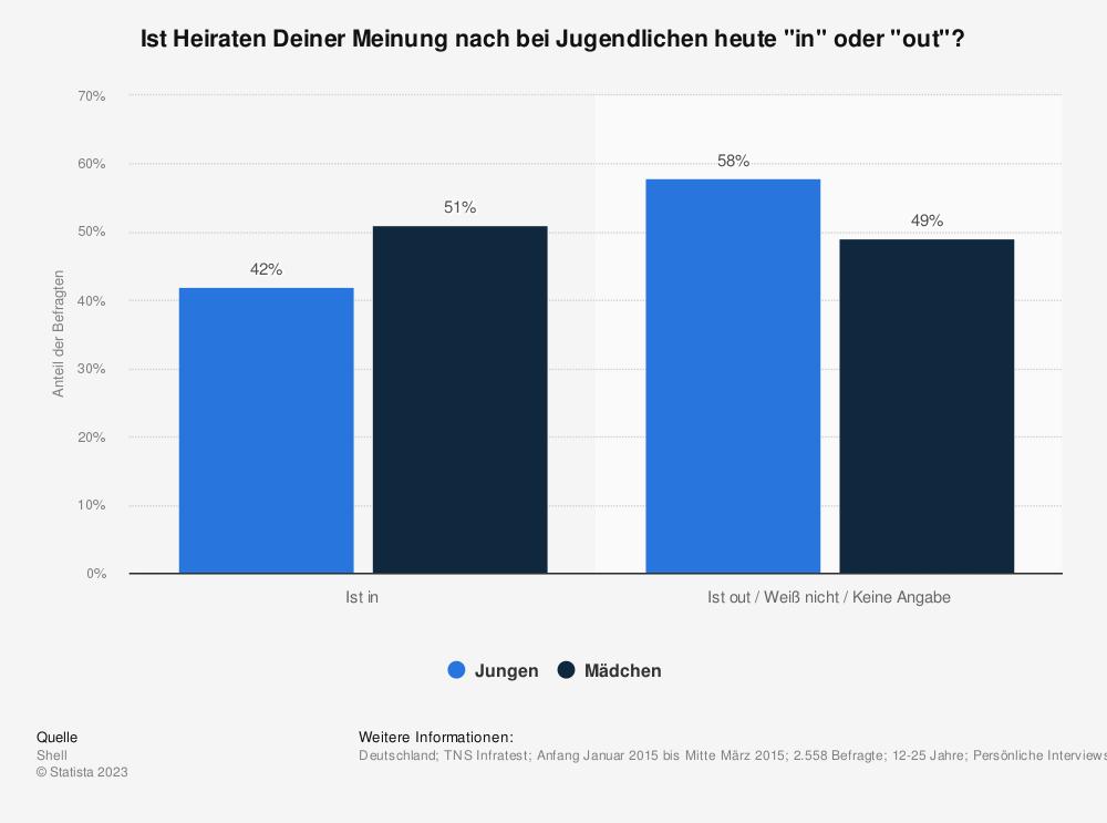 Heirat Einstellung Von Jugendlichen In Deutschland Statista