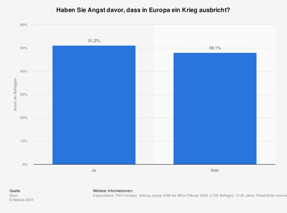 Statistik: Haben Sie Angst davor, dass in Europa ein Krieg ausbricht? | Statista
