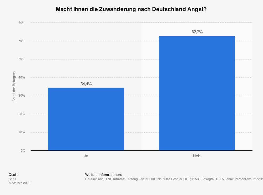 Statistik: Macht Ihnen die Zuwanderung nach Deutschland Angst? | Statista