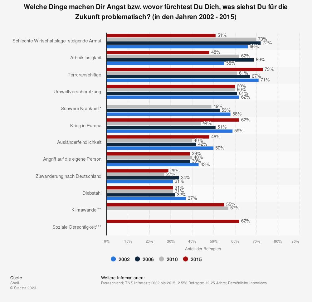 Statistik: Welche Dinge machen Dir Angst bzw. wovor fürchtest Du Dich, was siehst Du für die Zukunft problematisch? (in den Jahren 2002 - 2015) | Statista