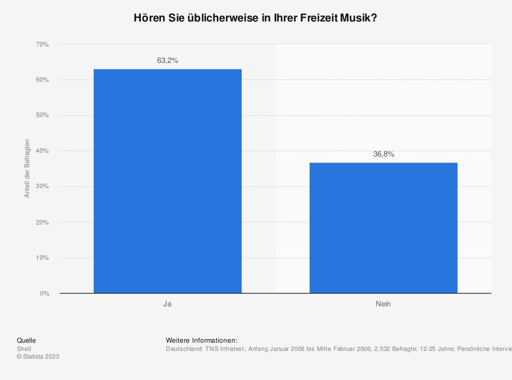 Statistik: Hören Sie üblicherweise in Ihrer Freizeit Musik? | Statista