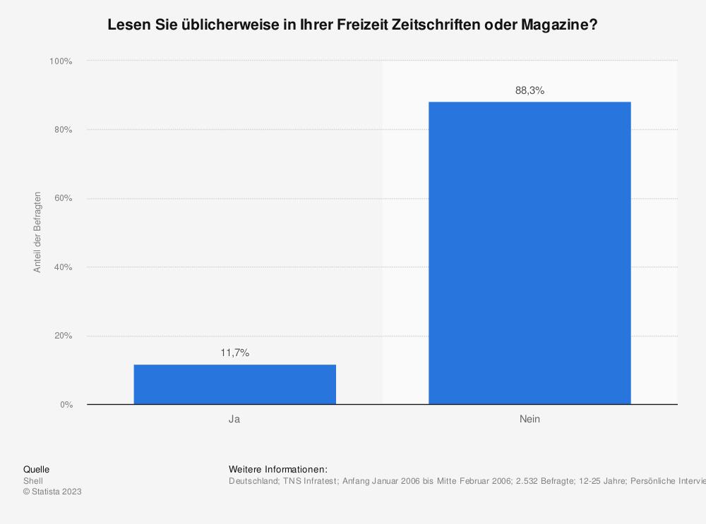 Statistik: Lesen Sie üblicherweise in Ihrer Freizeit Zeitschriften oder Magazine? | Statista