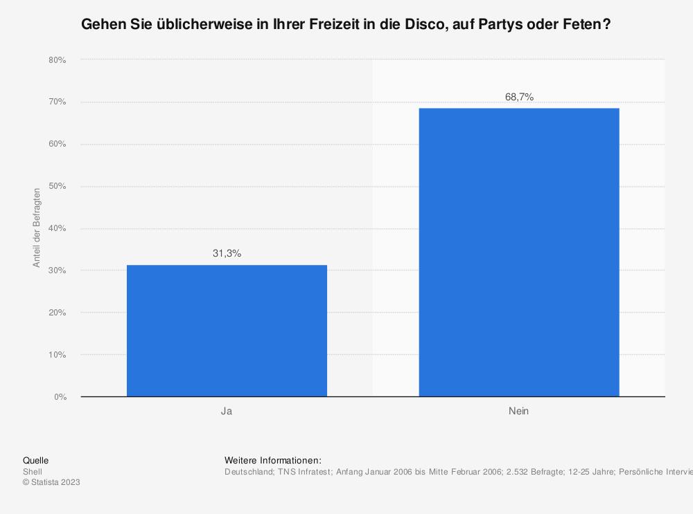 Statistik: Gehen Sie üblicherweise in Ihrer Freizeit in die Disco, auf Partys oder Feten? | Statista