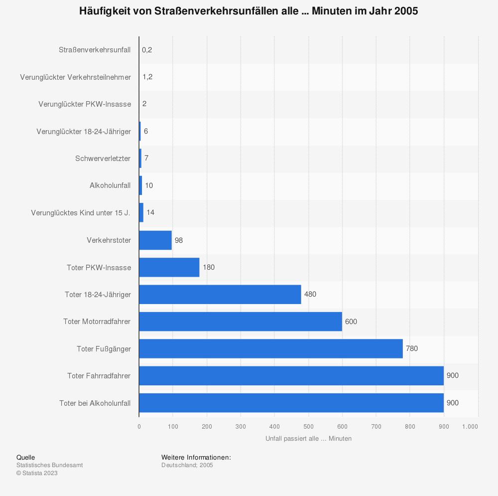 Statistik: Häufigkeit von Straßenverkehrsunfällen alle ... Minuten im Jahr 2005 | Statista