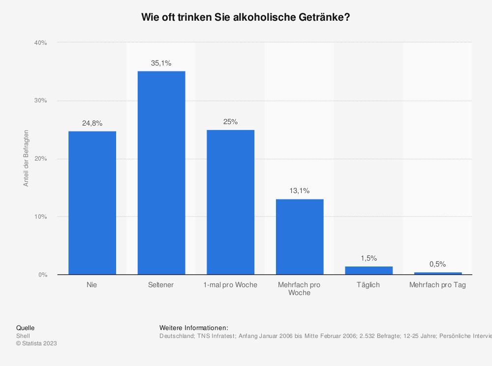 Statistik: Wie oft trinken Sie alkoholische Getränke? | Statista