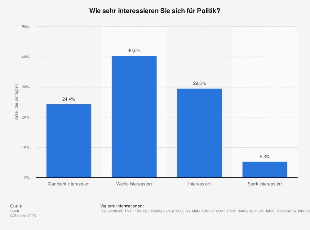Statistik: Wie sehr interessieren Sie sich für Politik? | Statista