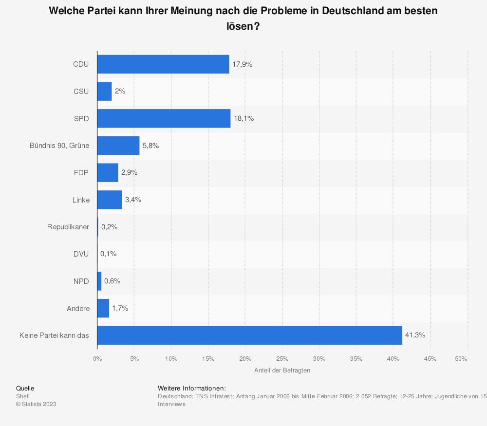 Statistik: Welche Partei kann Ihrer Meinung nach die Probleme in Deutschland am besten lösen? | Statista