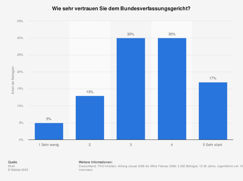 Statistik: Wie sehr vertrauen Sie dem Bundesverfassungsgericht? | Statista