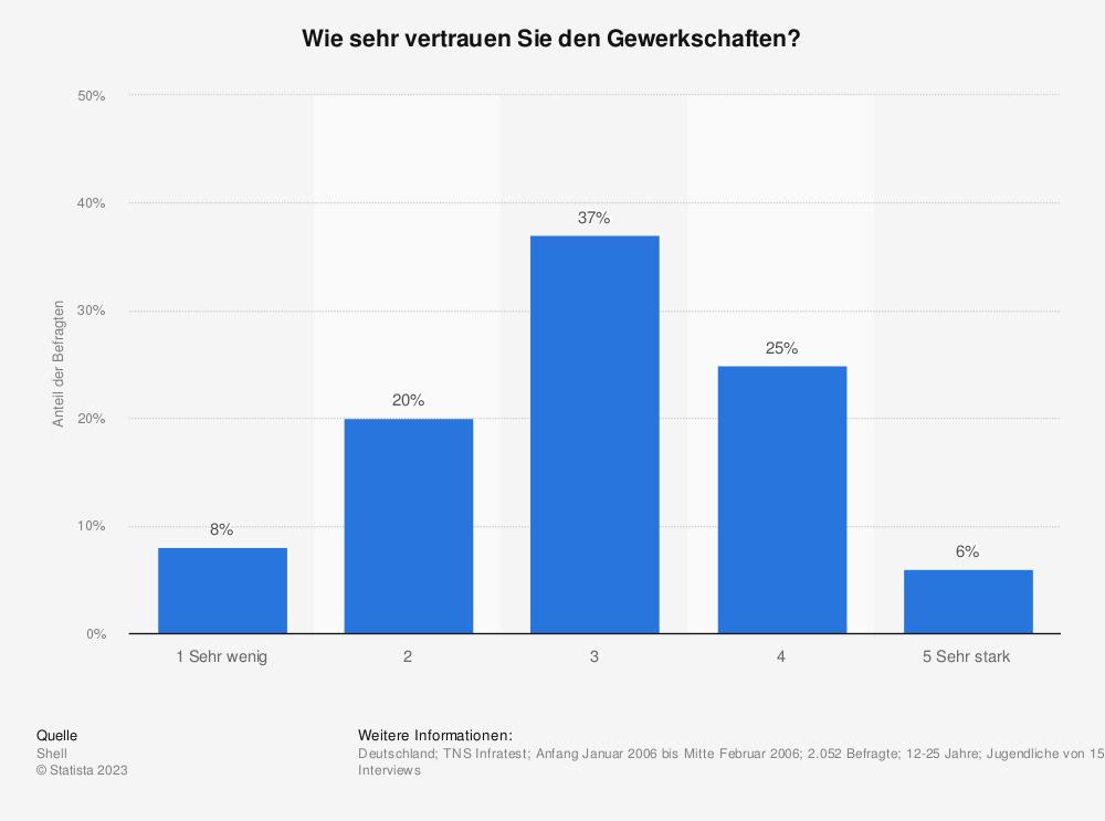 Statistik: Wie sehr vertrauen Sie den Gewerkschaften? | Statista