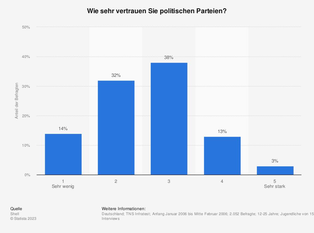 Statistik: Wie sehr vertrauen Sie politischen Parteien? | Statista