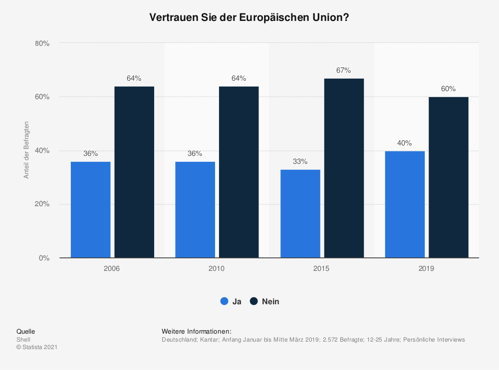 Statistik: Vertrauen Sie der Europäischen Union?   Statista