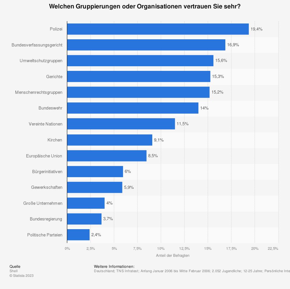 Statistik: Welchen Gruppierungen oder Organisationen vertrauen Sie sehr? | Statista