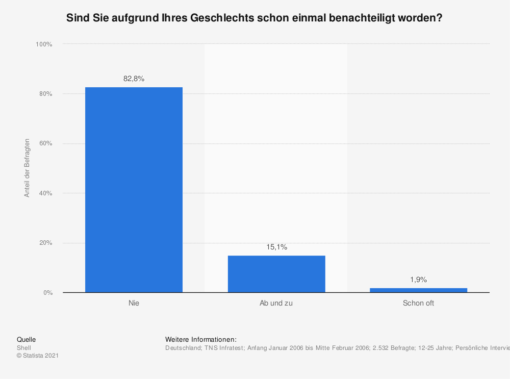 Statistik: Sind Sie aufgrund Ihres Geschlechts schon einmal benachteiligt worden? | Statista