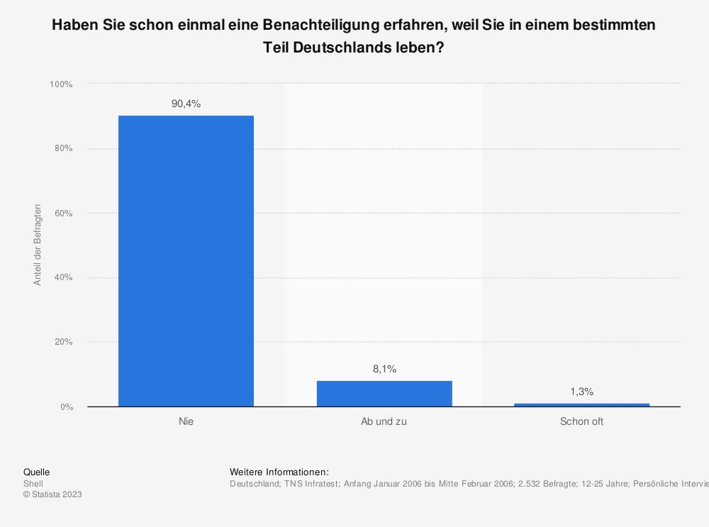 Statistik: Haben Sie schon einmal eine Benachteiligung erfahren, weil Sie in einem bestimmten Teil Deutschlands leben? | Statista
