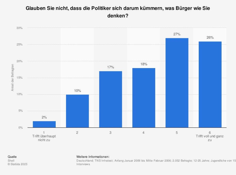 Statistik: Glauben Sie nicht, dass die Politiker sich darum kümmern, was Bürger wie Sie denken? | Statista