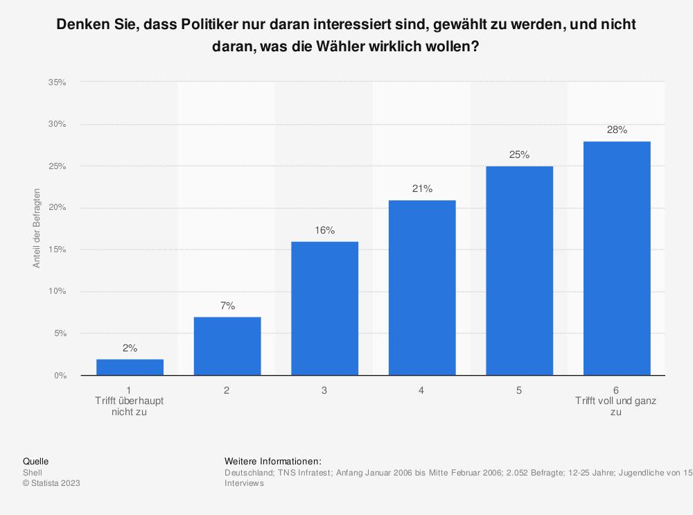 Statistik: Denken Sie, dass Politiker nur daran interessiert sind, gewählt zu werden, und nicht daran, was die Wähler wirklich wollen? | Statista
