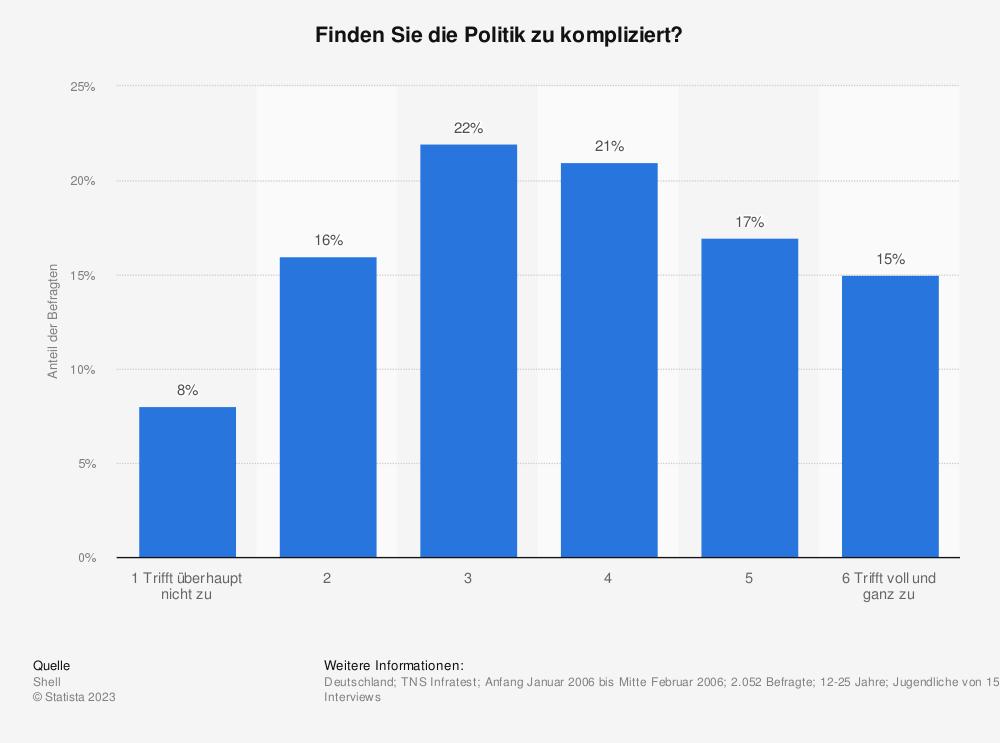 Statistik: Finden Sie die Politik zu kompliziert? | Statista