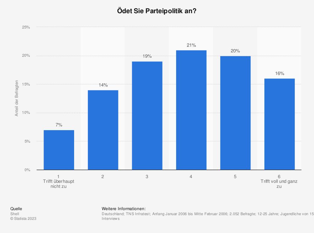 Statistik: Ödet Sie Parteipolitik an? | Statista