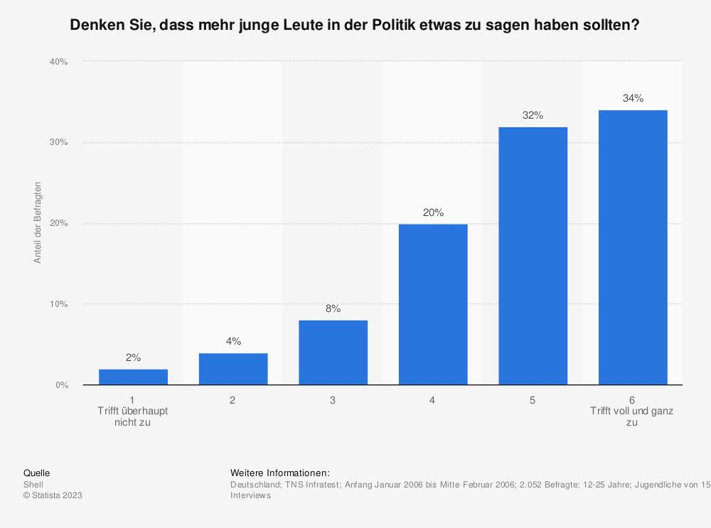 Statistik: Denken Sie, dass mehr junge Leute in der Politik etwas zu sagen haben sollten? | Statista