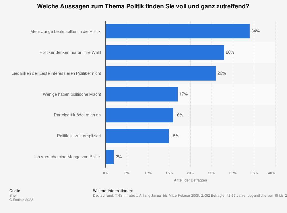 Statistik: Welche Aussagen zum Thema Politik finden Sie voll und ganz zutreffend? | Statista