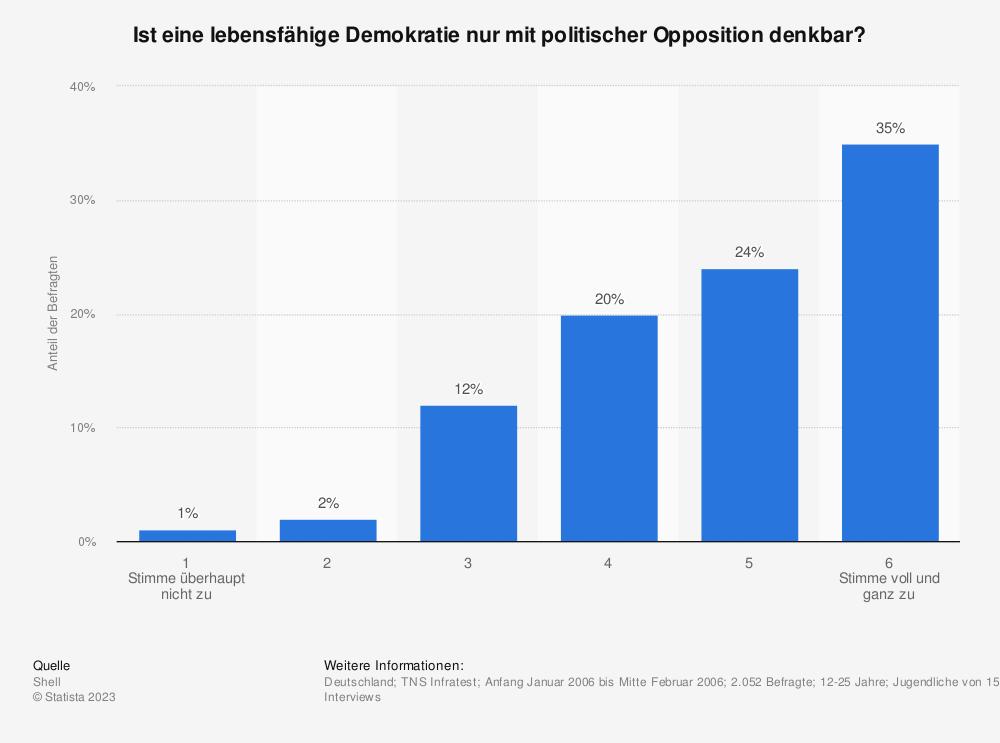 Statistik: Ist eine lebensfähige Demokratie nur mit politischer Opposition denkbar? | Statista