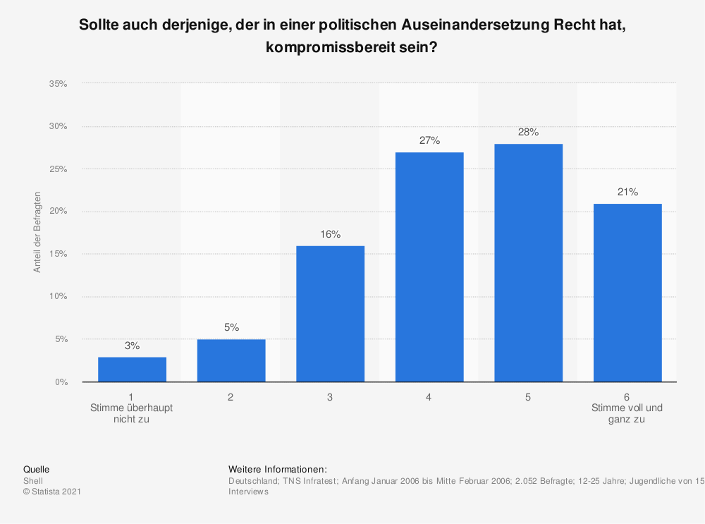 Statistik: Sollte auch derjenige, der in einer politischen Auseinandersetzung Recht hat, kompromissbereit sein? | Statista
